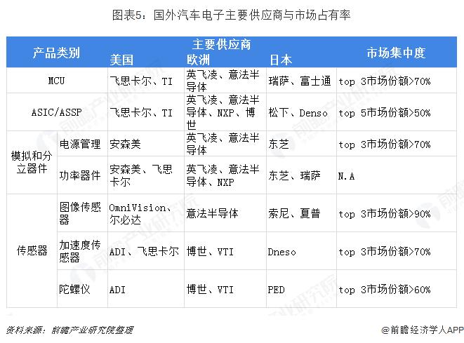 图表5:国外汽车电子主要供应商与市场占有率