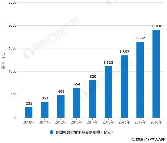 2010-2018年我国礼品行业电商交易规模统计情况及预测