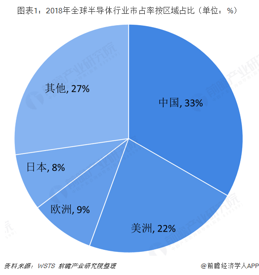 图表1:2018年全球半导体行业市占率按区域占比(单位:%)