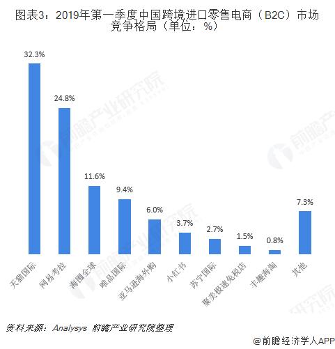 图表3:2019年第一季度中国跨境进口零售电商(B2C)市场竞争格局(单位:%)