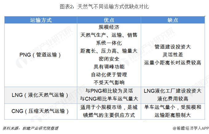 图表2:天然气不同运输方式优缺点对比