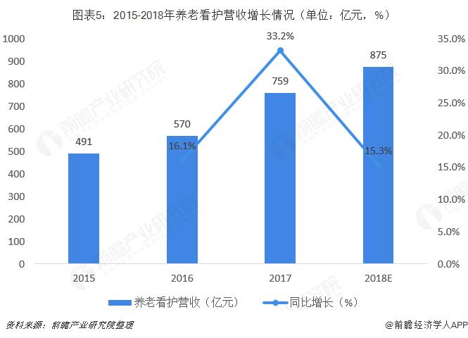 图表5:2015-2018年养老看护营收增长情况(单位:亿元,%)