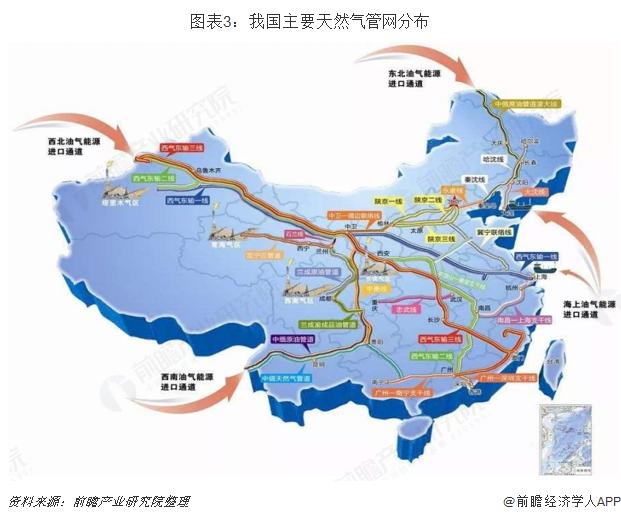 图表3:我国主要天然气管网分布