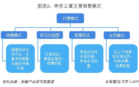 图表2:养老公寓主要销售模式