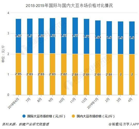 2018-2019年国际与国内大豆市场价格对比情况