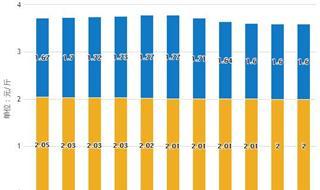 2019年前4月中国大豆行业市场分析:进口量超2400万吨,出口量达到5万吨