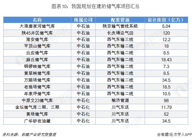 图表10:我国规划在建的储气库项目汇总