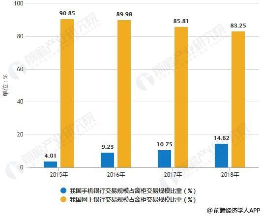 2015-2018年我国手机、网上银行交易规模占离柜交易规模比重统计情况