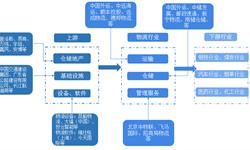 2019市场格局:《2019年中国<em>物流</em>产业竞争格局全局观》(附市场份额、企业经营对比、竞争前景)
