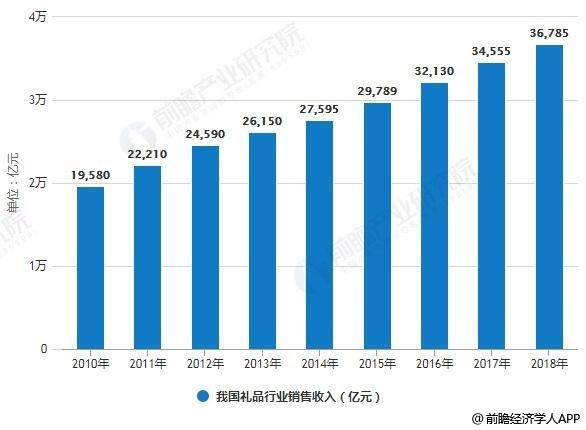 2010-2018年我国礼品行业市场销售收入统计情况及预测