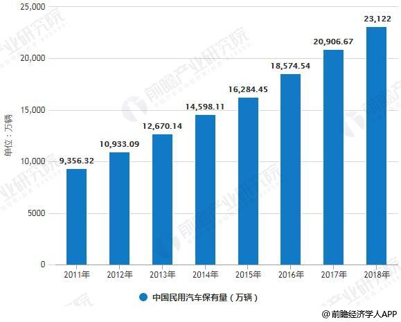 2011-2018年中国民用汽车保有量统计情况