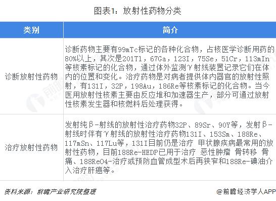 圖表1:放射性藥物分類