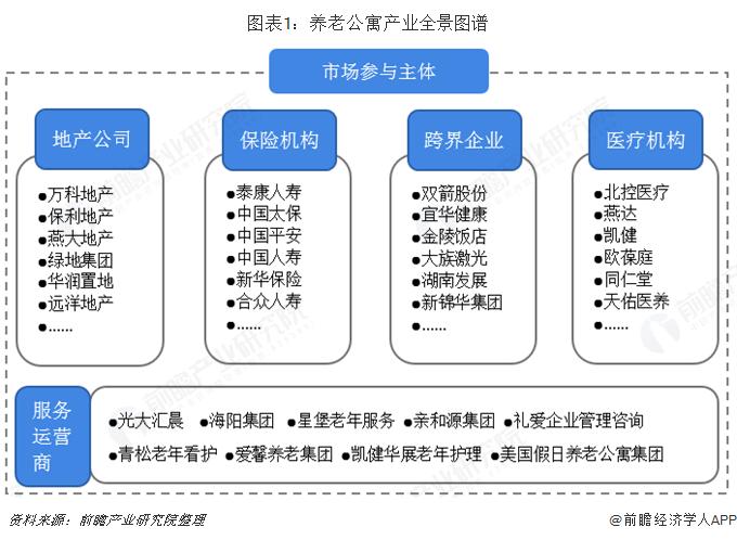图表1:养老公寓产业全景图谱