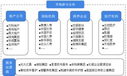预见2019:《2019年中国<em>养老</em><em>公寓</em>产业全景图谱》(附市场规模、竞争格局、发展前景)