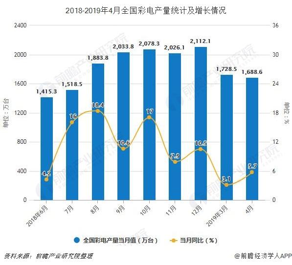 2018-2019年4月全国彩电产量统计及增长情况