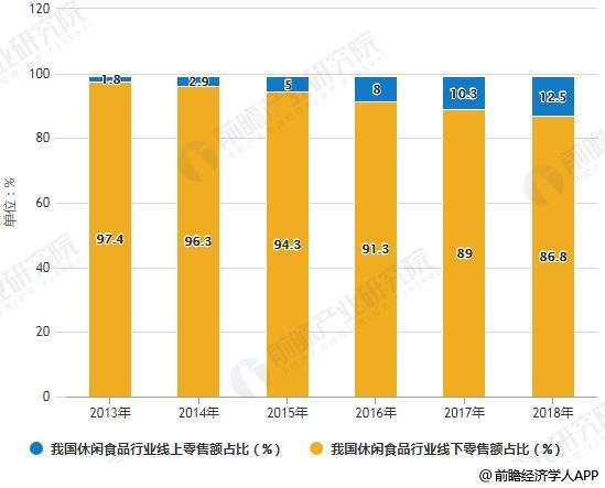 2013-2018年我国休闲食品行业线上线下零售额占比统计情况