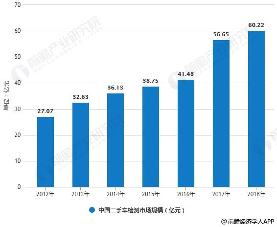 2011-2018年中国二手车检测市场规模统计情况