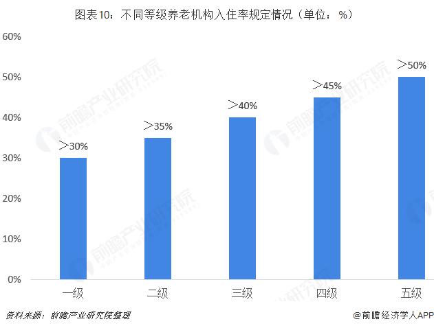 图表10:不同等级养老机构入住率规定情况(单位:%)