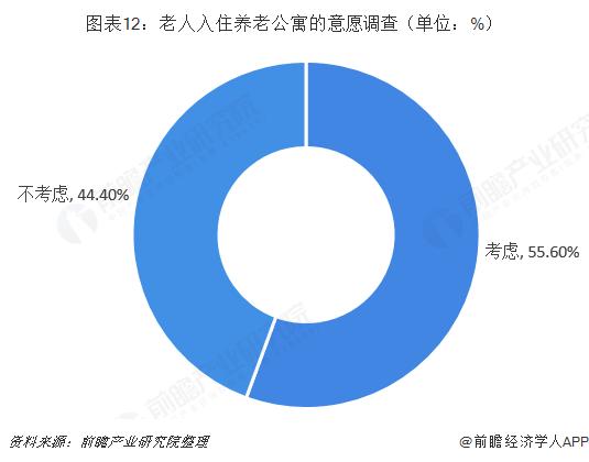 图表12:老人入住养老公寓的意愿调查(单位:%)