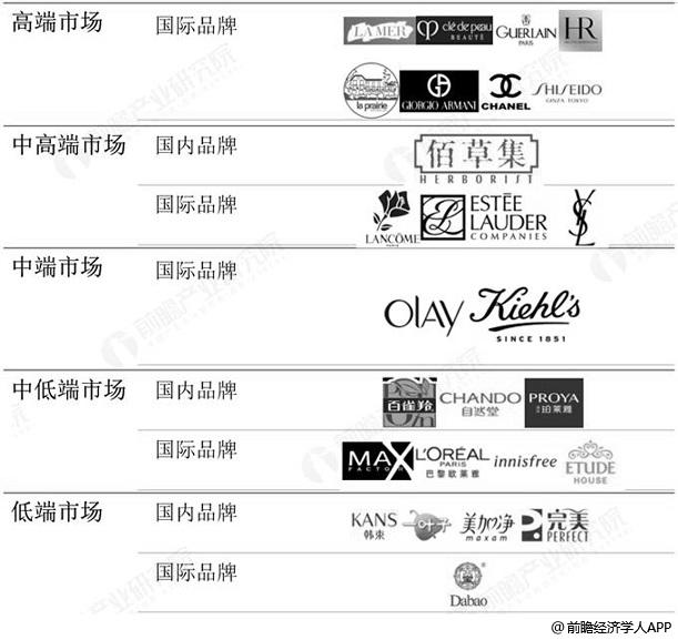 国际与国内化妆品品牌定位分析情况