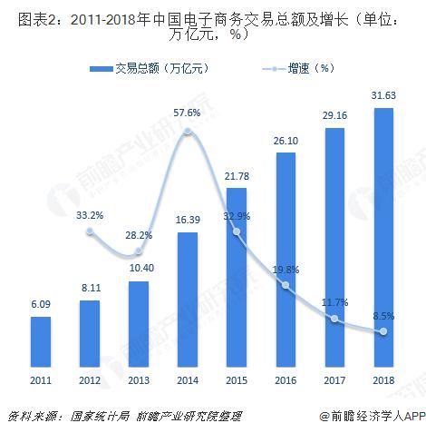 图表2:2011-2018年中国电子商务交易总额及增长(单位:万亿元,%)