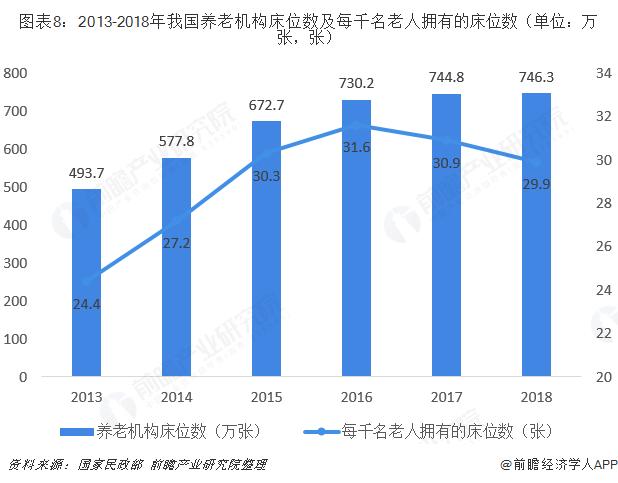 图表8:2013-2018年我国养老机构床位数及每千名老人拥有的床位数(单位:万张,张)