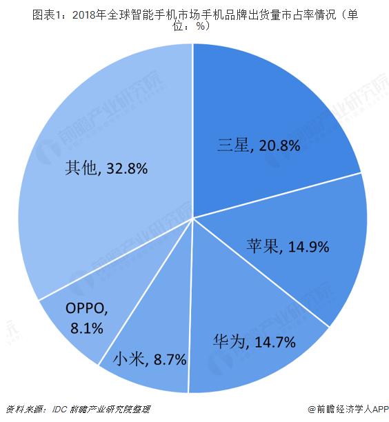 图表1:2018年全球智能手机市场手机品牌出货量市占率情况(单位:%)