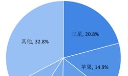 2018年全球智能手机行业市场格局与发展前景—全球第一的三星vs中国第一的华为,孰能夺得2019年的智能手机市场?【组图】