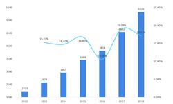 2018年智慧教育行业市场规模与发展趋势 <em>在线教育</em>、教育信息化两端共同发力【组图】