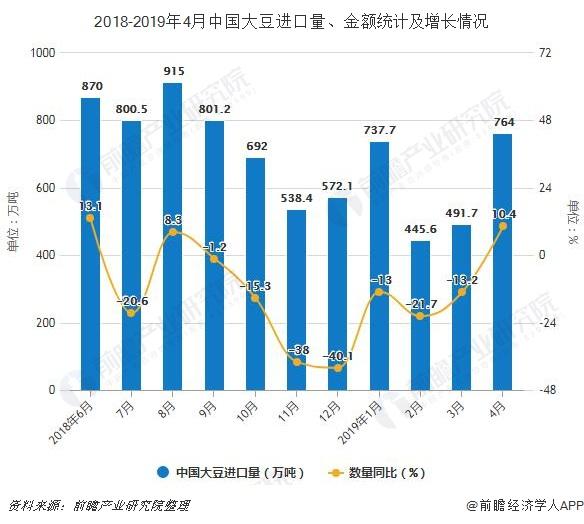 2018-2019年4月中国大豆进口量、金额统计及增长情况