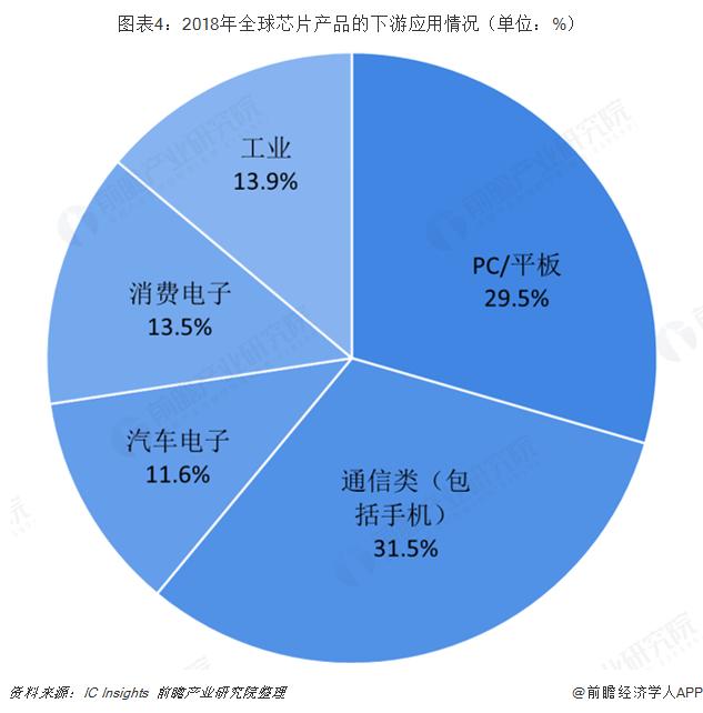 图表4:2018年全球芯片产品的下游应用情况(单位:%)