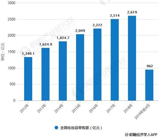 2012-2019年前4月全国化妆品零售额情况