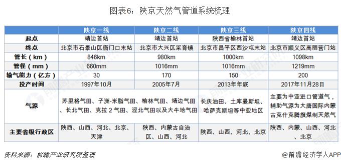 图表6:陕京天然气管道系统梳理