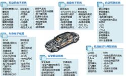 2018年全球汽车电子行业市场现状与发展趋势分析 汽车电子引领全球电子系统市场增长【组图】