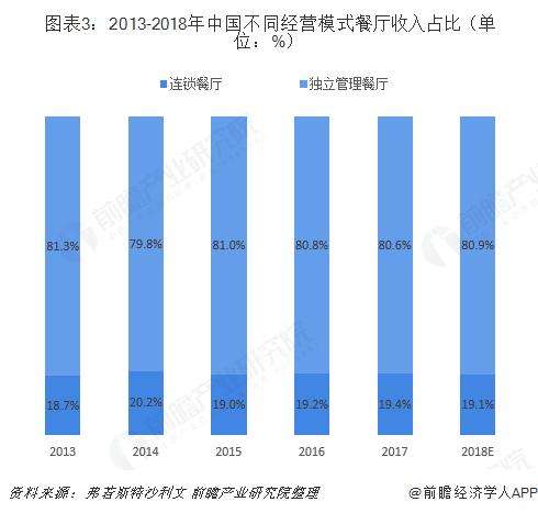 图表3:2013-2018年中国不同经营模式餐厅收入占比(单位:%)
