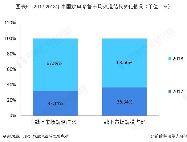 图表5:2017-2018年中国家电零售市场渠道结构变化情况(单位:%)