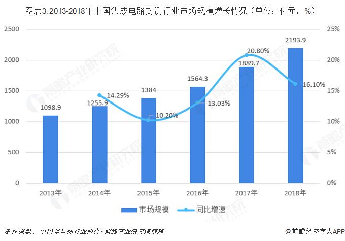图表3:2013-2018年中国集成电路封测行业市场规模增长情况(单位:亿元,%)