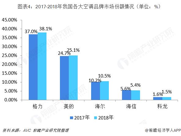 图表4:2017-2018年我国各大空调品牌市场份额情况(单位:%)