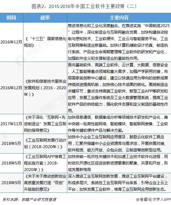 图表2:2015-2018年中国工业软件主要政策(二)
