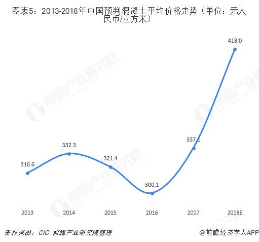 图表5:2013-2018年中国预判混凝土平均价格走势(单位:元人民币/立方米)