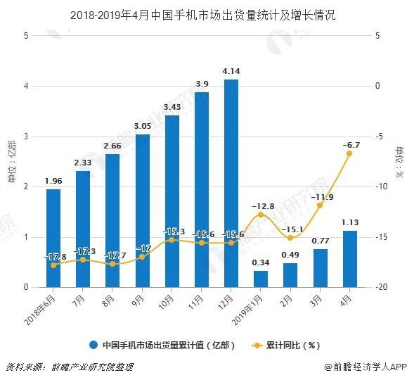 2018-2019年4月中国手机市场出货量统计及增长情况