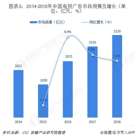 圖表2:2014-2018年中國電視廣告市場規模及增長(單位:億元,%)