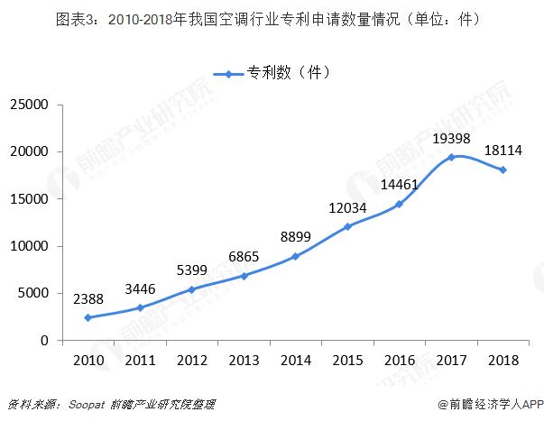 图表3:2010-2018年我国空调行业专利申请数量情况(单位:件)