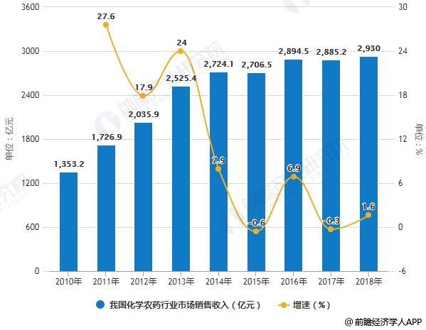 2010-2018年我国化学农药行业市场销售收入及增长情况预测