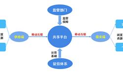 2018年中国共享经济行业市场概况与发展前景 规范发展成为社会共识【组图】