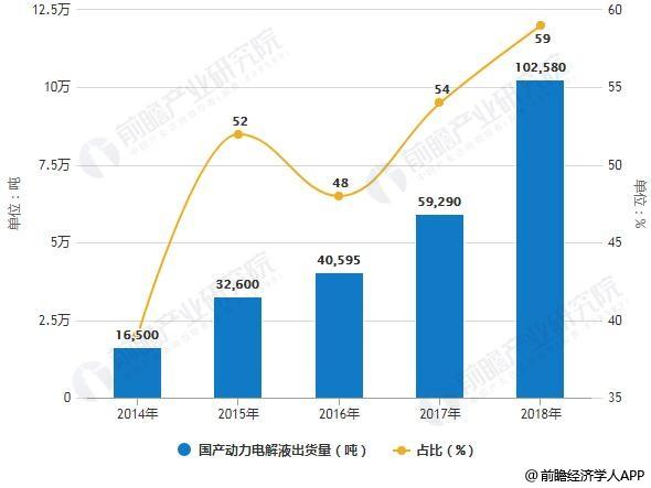 2014-2018年国产动力电解液出货量及占比情况