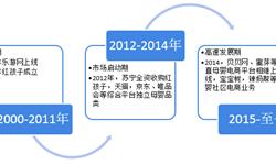 预见2019:《2019年中国母婴电商产业全景图谱》(附市场规模、竞争格局、发展前景)