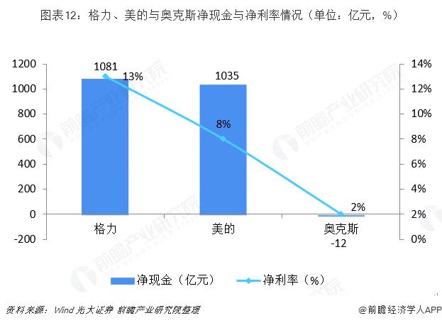 图表12:格力、美的与奥克斯净现金与净利率情况(单位:亿元,%)