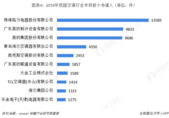 图表4:2018年我国空调行业专利前十申请人(单位:件)