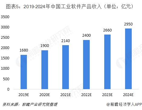图表5:2019-2024年中国工业软件产品收入(单位:亿元)